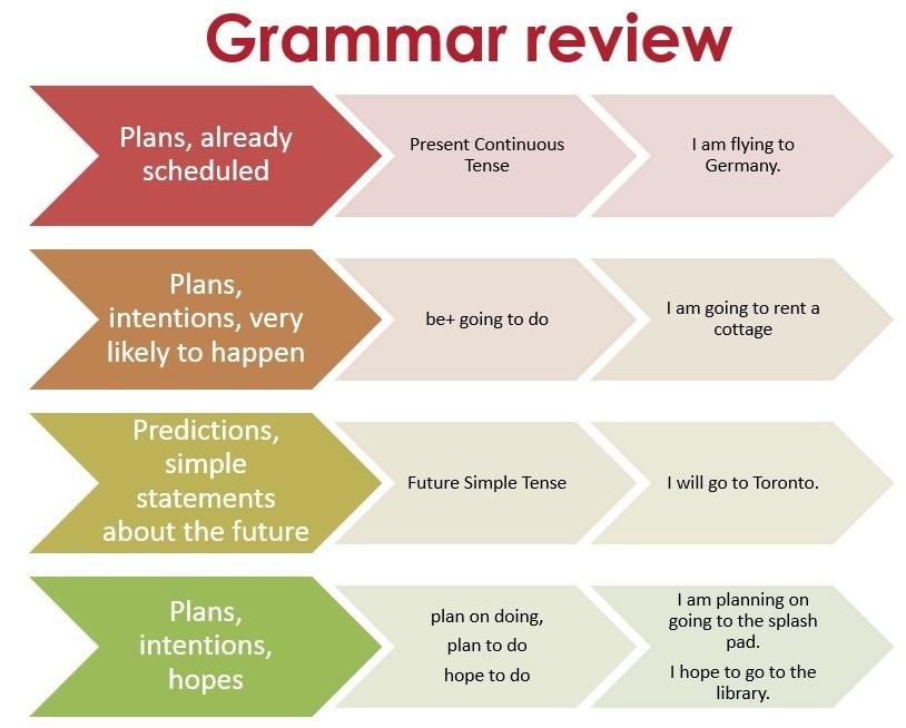 grammar review of future tenses
