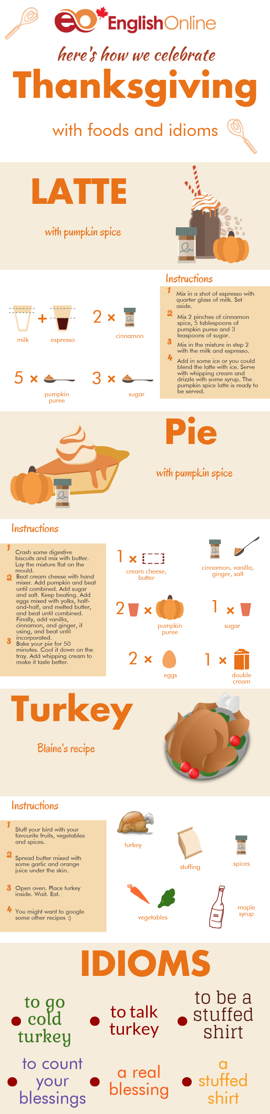 An infographic with images of turkey and pumpkin pie.