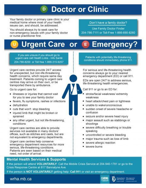 poster on choosing doctor, urgent care or emergency