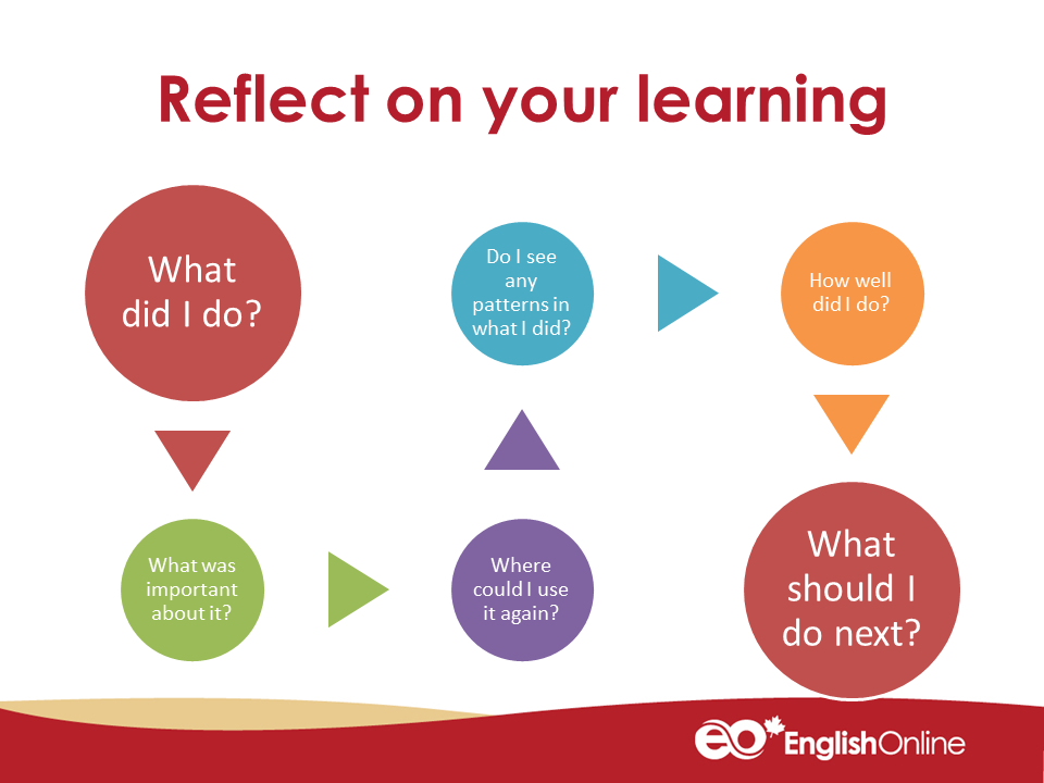 Reflection Questions: what did I do? what was important about it? where could I use it again? Do I see any patterns in what I did? How well did I do? What should I do next?
