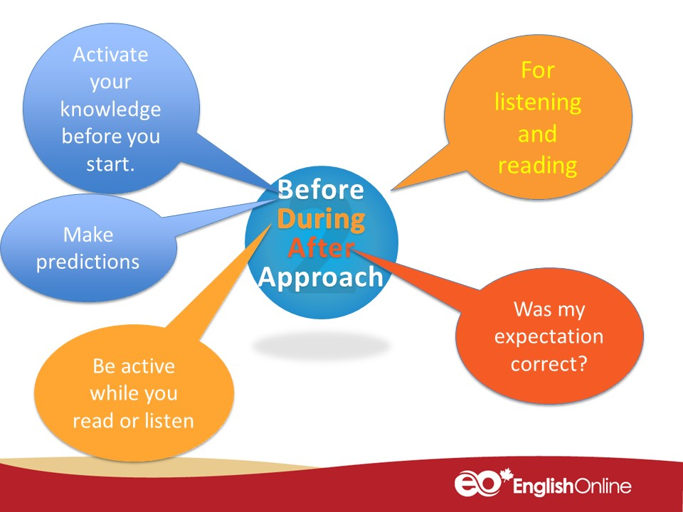 before-during-after approach: Activate your knowledge before you start; Make predictions; Be active while you read or listen; Was my expectation correct?