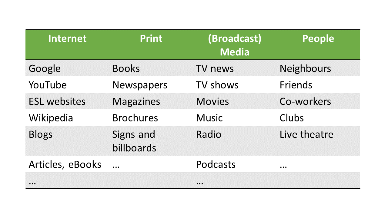 a table of where to look for language samples; internet (google, emagazines, ebooks, articles, youtube, esl websites, wikipedia, blogs), print (books, magazines, newspapers, brochures, signs and billboards) broadcast media (tv news, tv shows, podcasts, radio, movies), people (friends, neighbours, coworkers, live theatre)
