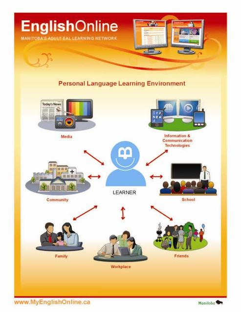 Personal Language Learning Environment: media, ICT, community, school, family