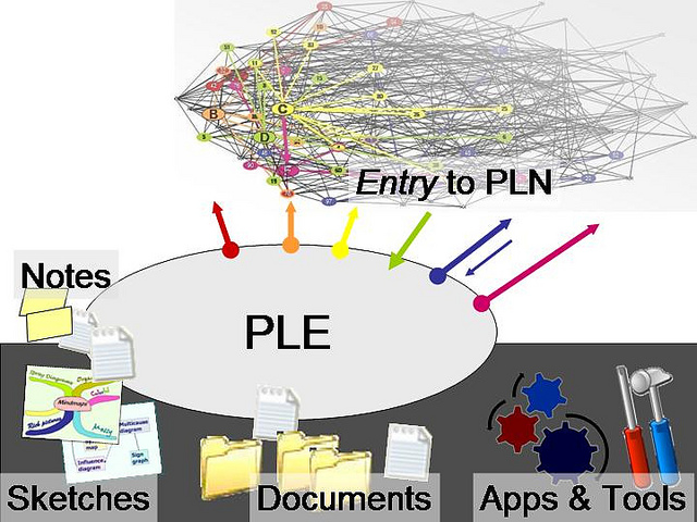 personal learning environment is an access point to a personal learning network
