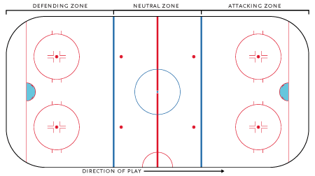 drawing of a hockey rink with zones shown