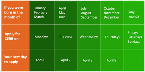 Application schedule for CERB
